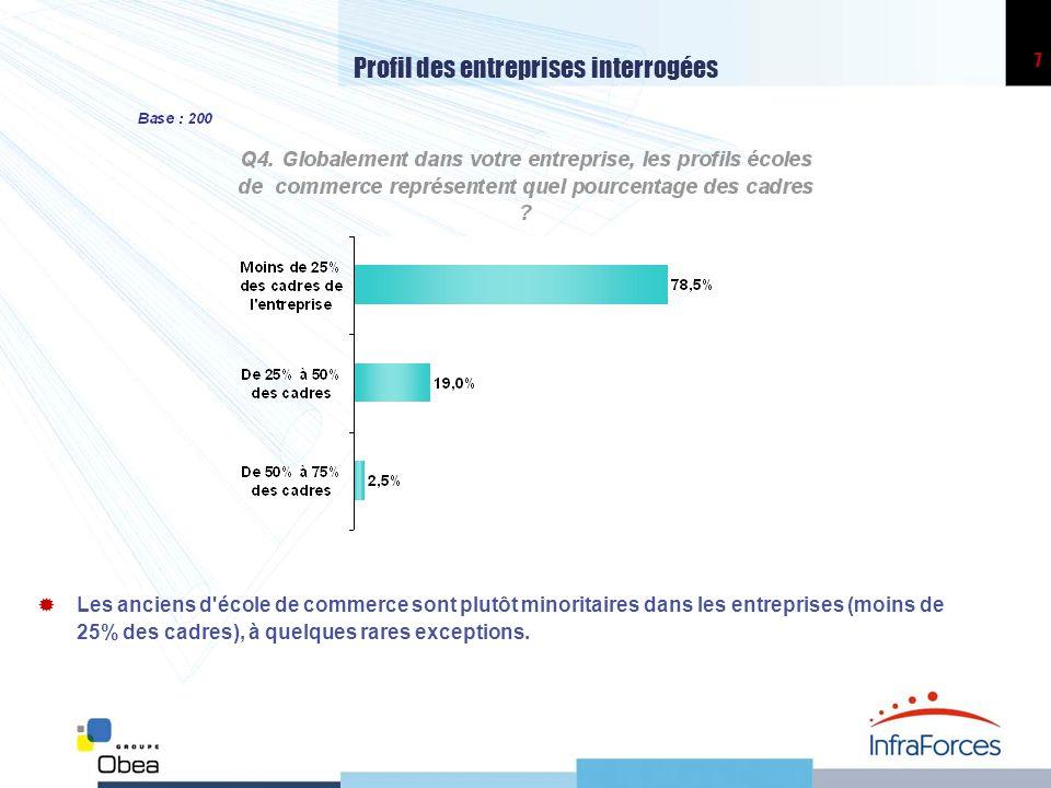 Profil des entreprises interrogées