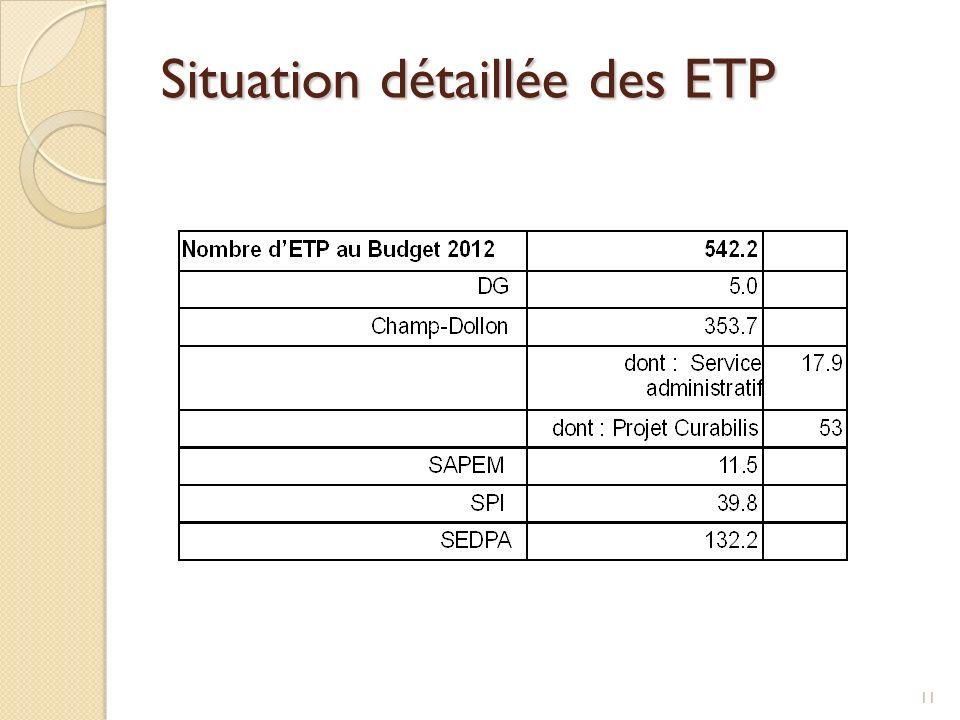 Situation détaillée des ETP