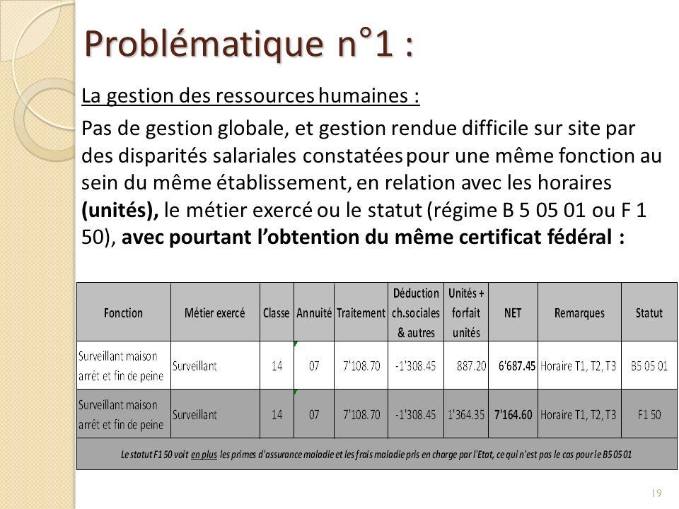 Problématique n°1 :