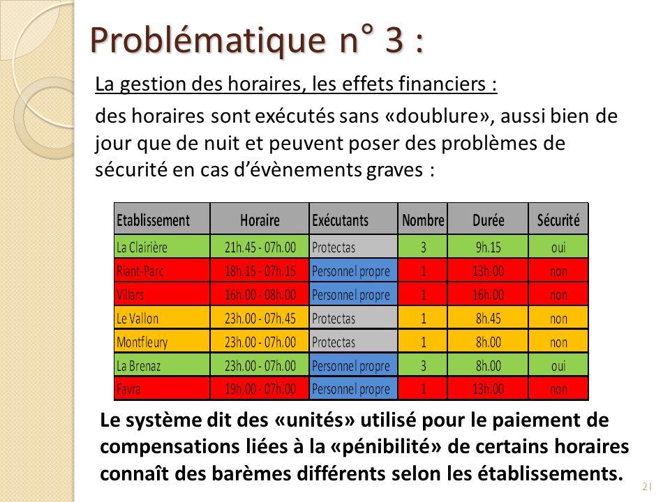 Problématique n° 3 : La gestion des horaires, les effets financiers :