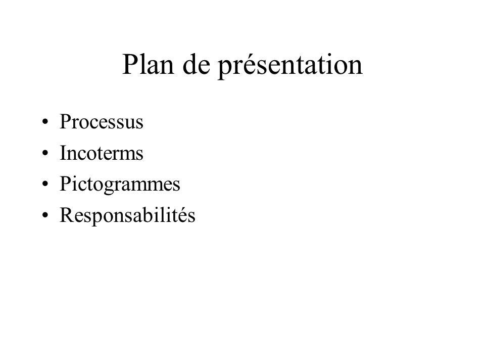 Plan de présentation Processus Incoterms Pictogrammes Responsabilités