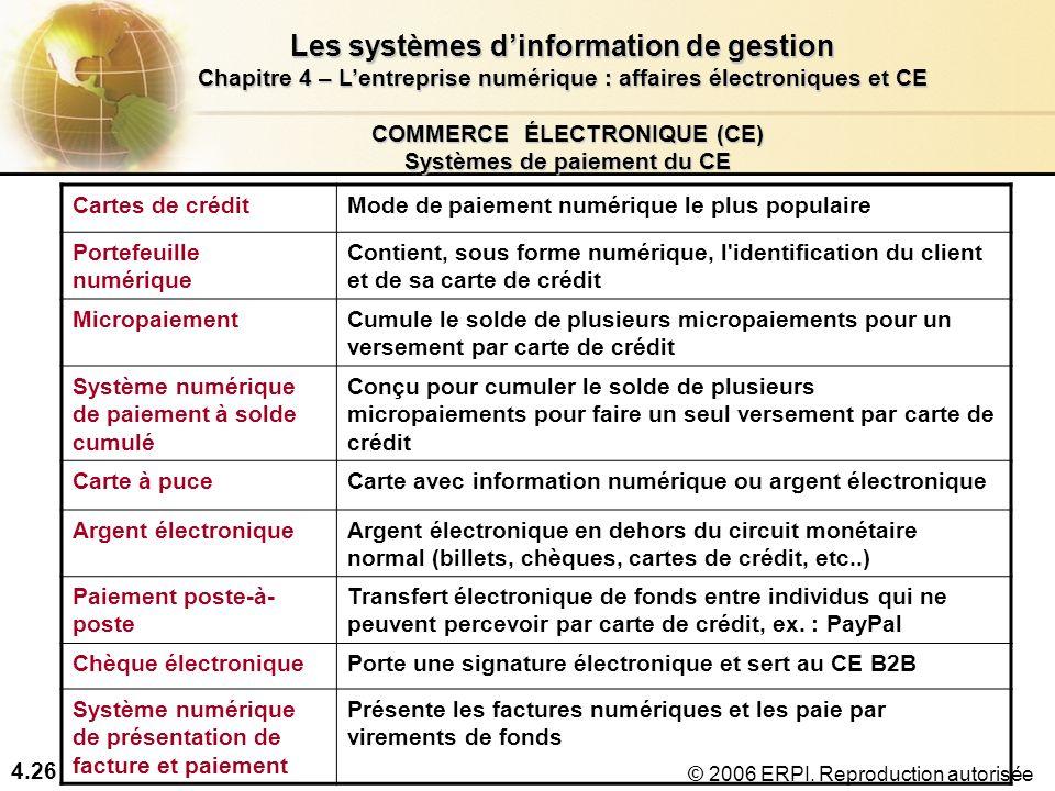 COMMERCE ÉLECTRONIQUE (CE) Systèmes de paiement du CE