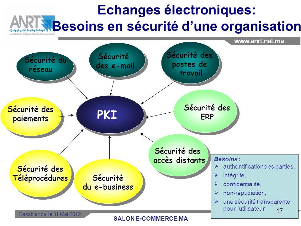 Echanges électroniques: Besoins en sécurité d'une organisation