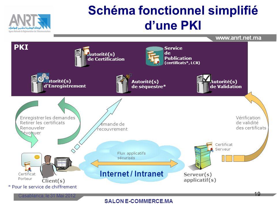 Schéma fonctionnel simplifié d'une PKI