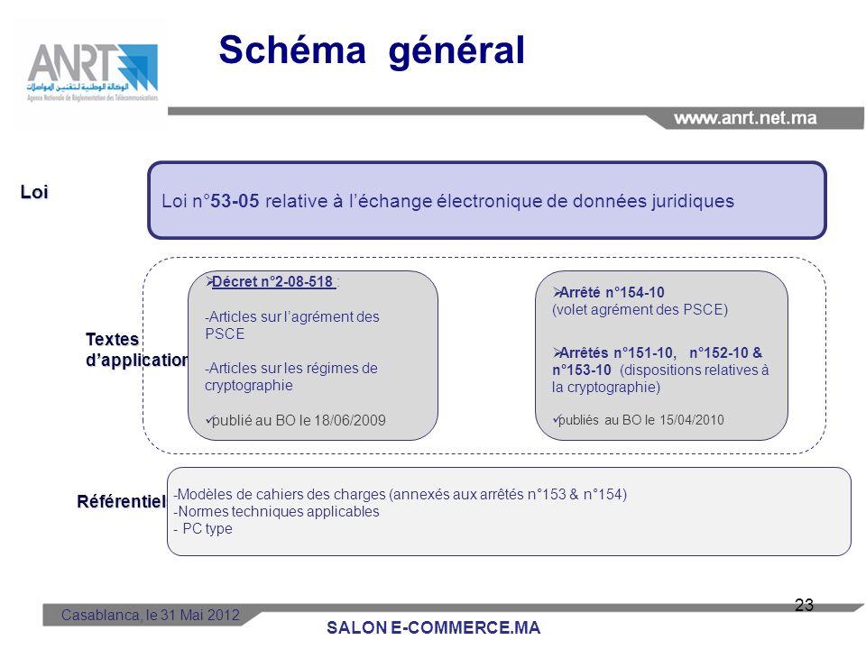 Schéma général Loi. Textes. d'application. Référentiels. Loi n°53-05 relative à l'échange électronique de données juridiques.