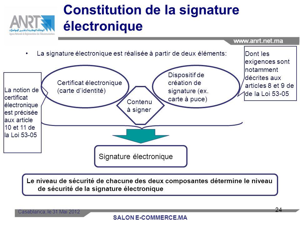 Constitution de la signature électronique