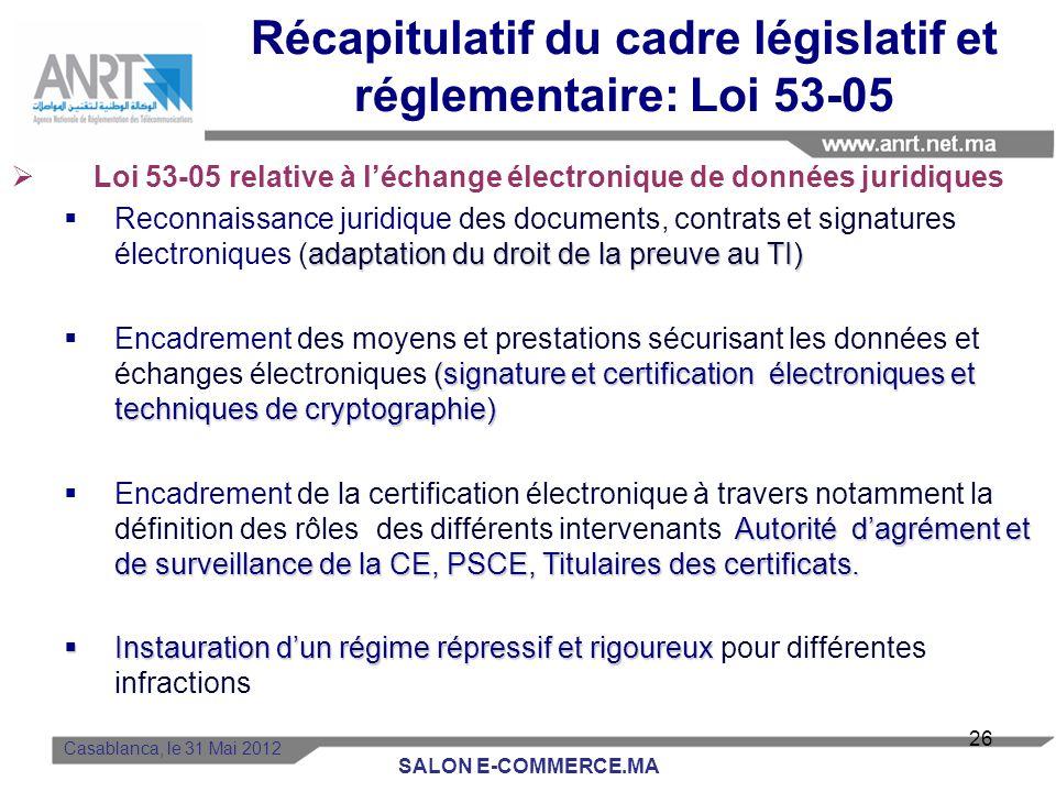 Récapitulatif du cadre législatif et réglementaire: Loi 53-05