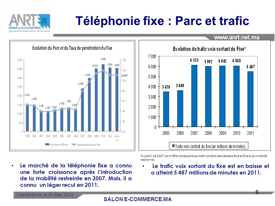 Téléphonie fixe : Parc et trafic