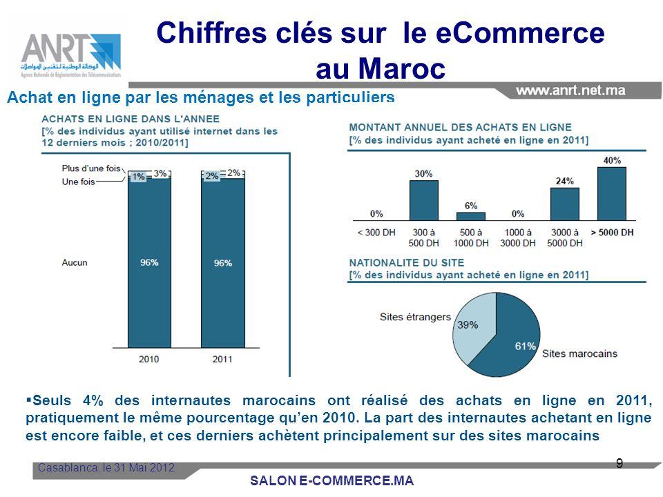 Chiffres clés sur le eCommerce au Maroc