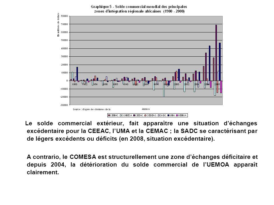 Le solde commercial extérieur, fait apparaître une situation d'échanges excédentaire pour la CEEAC, l'UMA et la CEMAC ; la SADC se caractérisant par de légers excédents ou déficits (en 2008, situation excédentaire).
