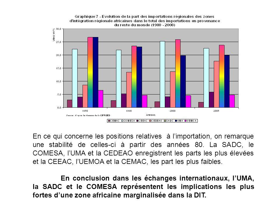 En ce qui concerne les positions relatives à l'importation, on remarque une stabilité de celles-ci à partir des années 80. La SADC, le COMESA, l'UMA et la CEDEAO enregistrent les parts les plus élevées et la CEEAC, l'UEMOA et la CEMAC, les part les plus faibles.