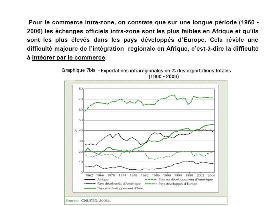 Pour le commerce intra-zone, on constate que sur une longue période (1960 - 2006) les échanges officiels intra-zone sont les plus faibles en Afrique et qu'ils sont les plus élevés dans les pays développés d'Europe.