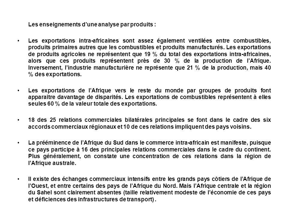 Les enseignements d'une analyse par produits :