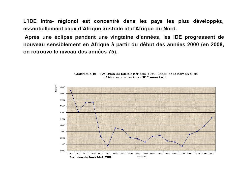 L'IDE intra- régional est concentré dans les pays les plus développés, essentiellement ceux d'Afrique australe et d'Afrique du Nord.