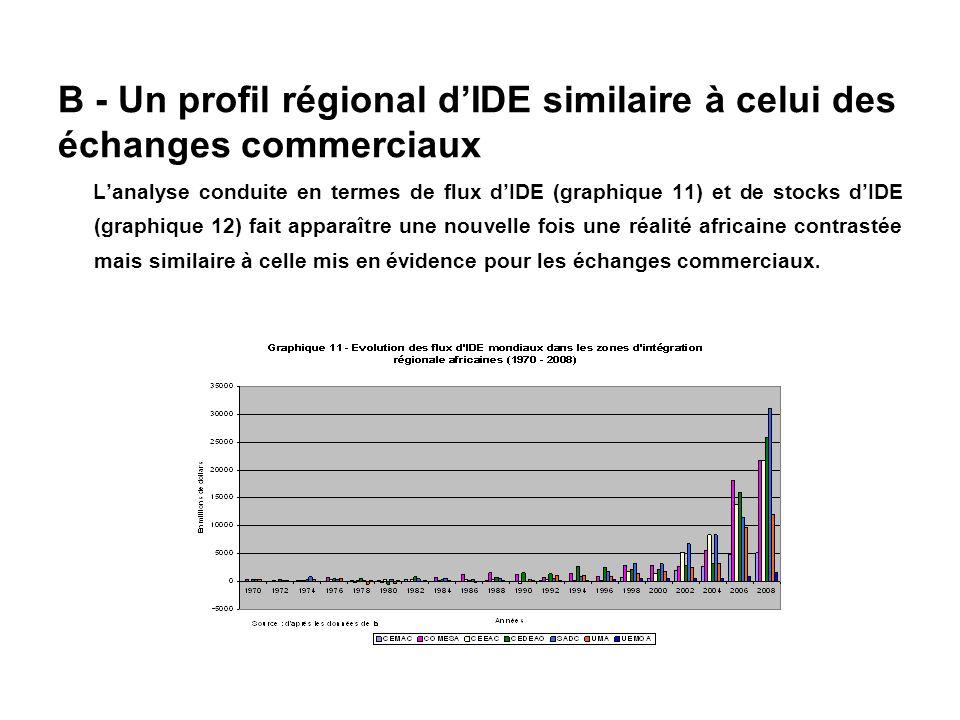 B - Un profil régional d'IDE similaire à celui des échanges commerciaux