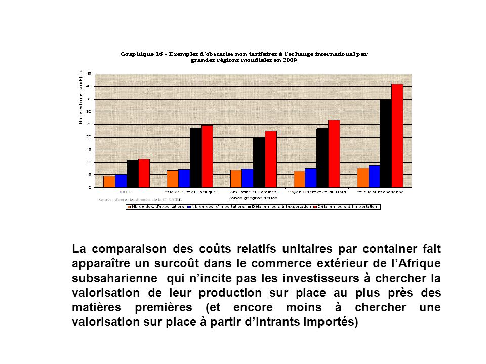 La comparaison des coûts relatifs unitaires par container fait apparaître un surcoût dans le commerce extérieur de l'Afrique subsaharienne qui n'incite pas les investisseurs à chercher la valorisation de leur production sur place au plus près des matières premières (et encore moins à chercher une valorisation sur place à partir d'intrants importés)