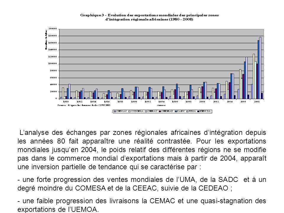 L'analyse des échanges par zones régionales africaines d'intégration depuis les années 80 fait apparaître une réalité contrastée. Pour les exportations mondiales jusqu'en 2004, le poids relatif des différentes régions ne se modifie pas dans le commerce mondial d'exportations mais à partir de 2004, apparaît une inversion partielle de tendance qui se caractérise par :