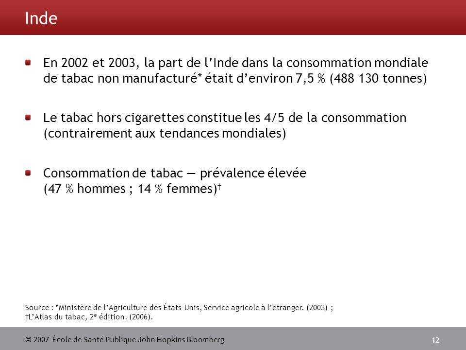 Inde En 2002 et 2003, la part de l'Inde dans la consommation mondiale de tabac non manufacturé* était d'environ 7,5 % (488 130 tonnes)