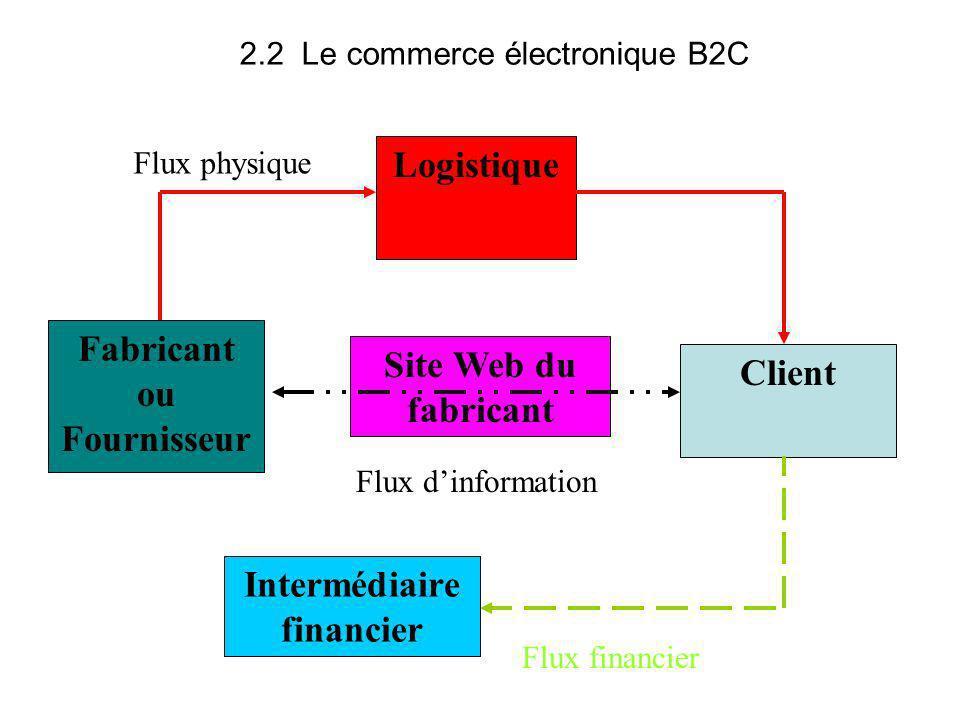 Fabricant ou Fournisseur Intermédiaire financier