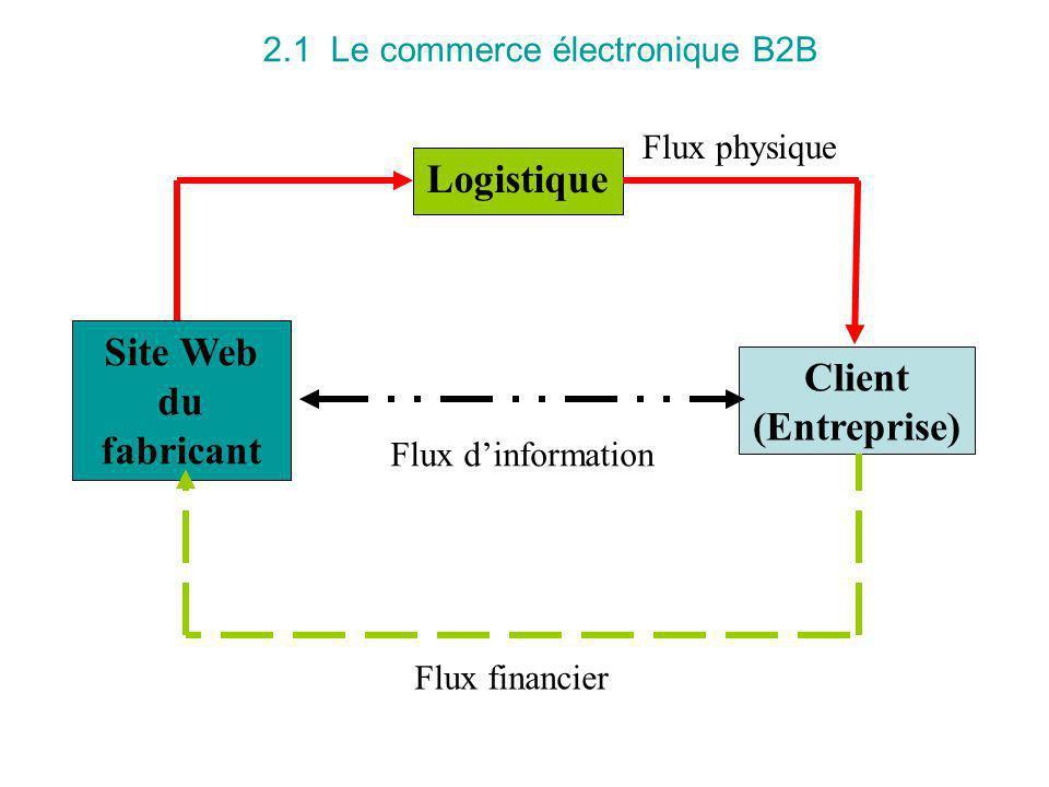 2.1 Le commerce électronique B2B