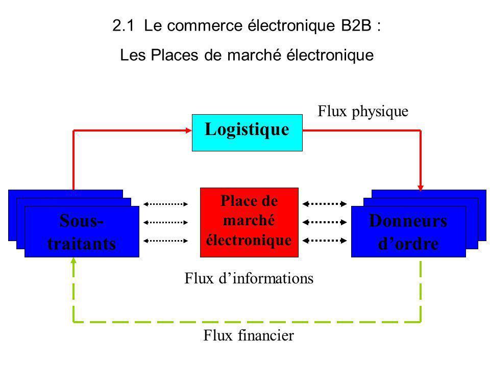 Place de marché électronique