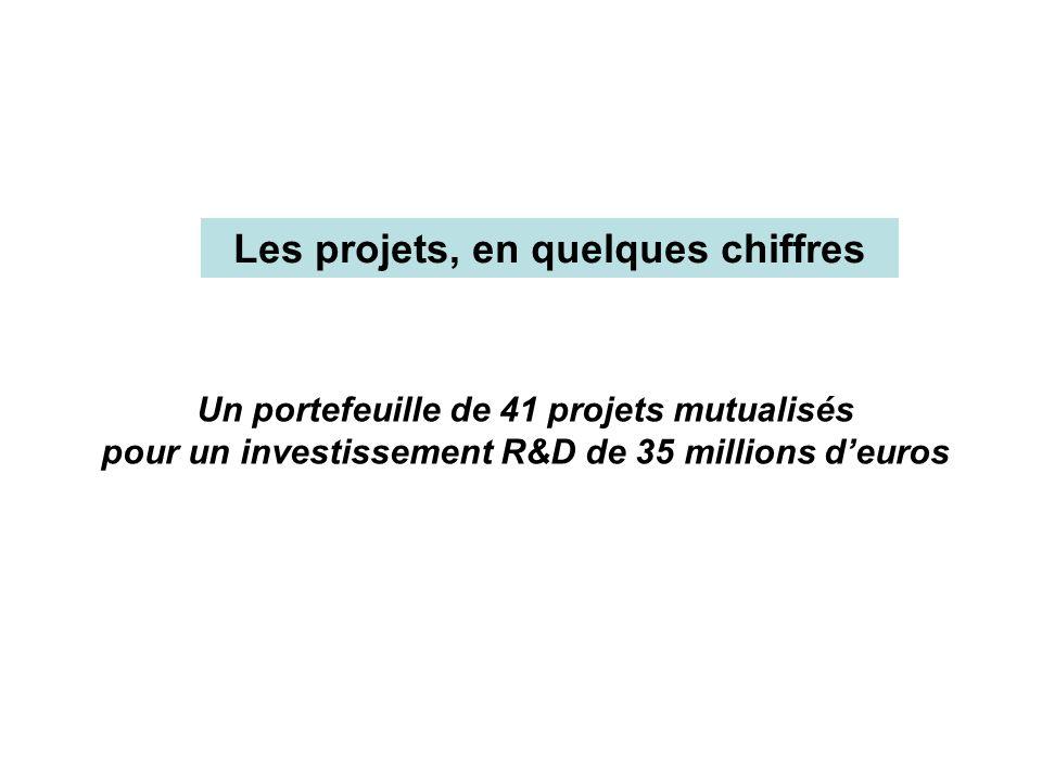 Les projets, en quelques chiffres