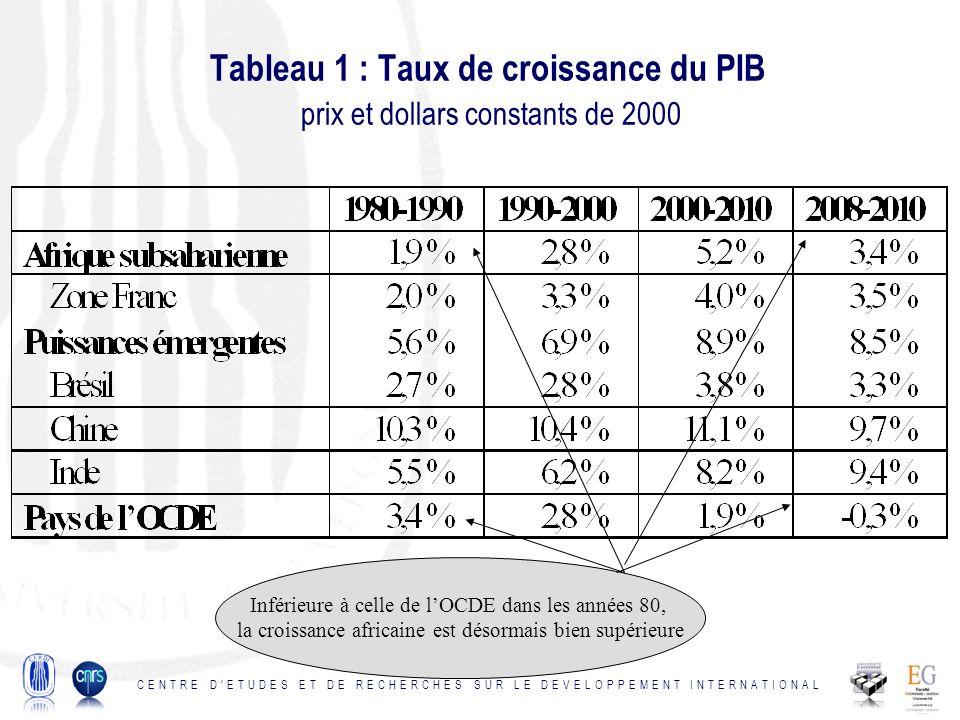 Tableau 1 : Taux de croissance du PIB prix et dollars constants de 2000