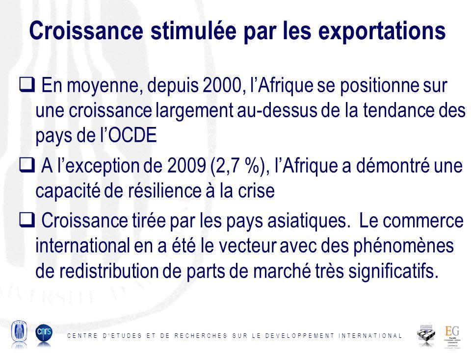 Croissance stimulée par les exportations