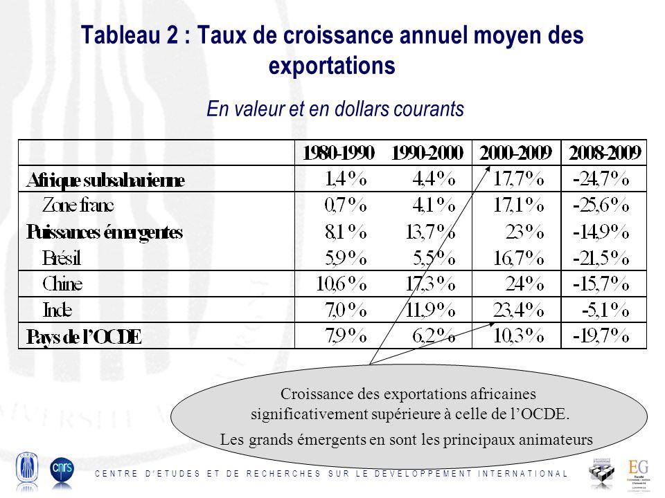 Tableau 2 : Taux de croissance annuel moyen des exportations En valeur et en dollars courants