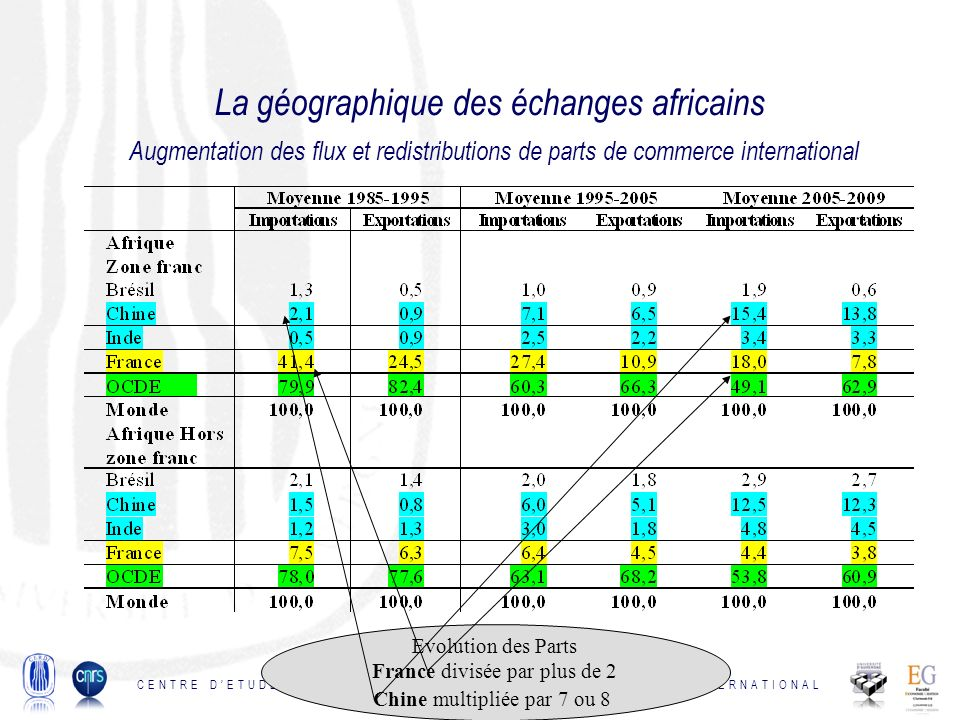 La géographique des échanges africains Augmentation des flux et redistributions de parts de commerce international