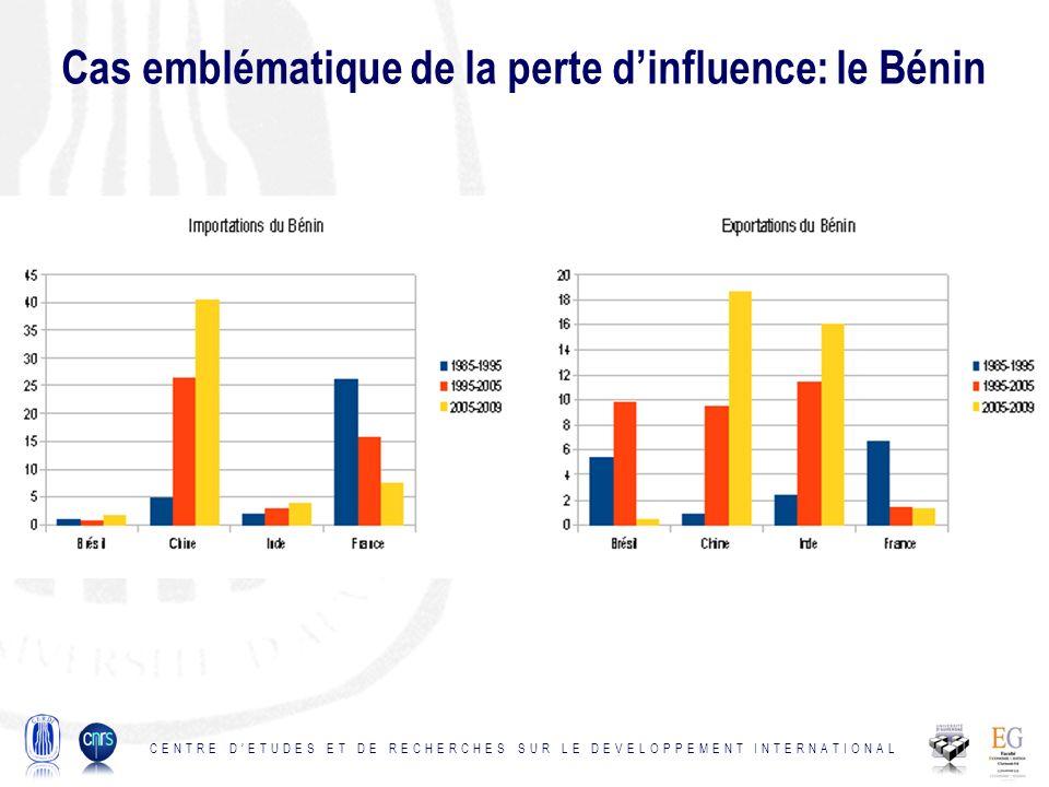Cas emblématique de la perte d'influence: le Bénin