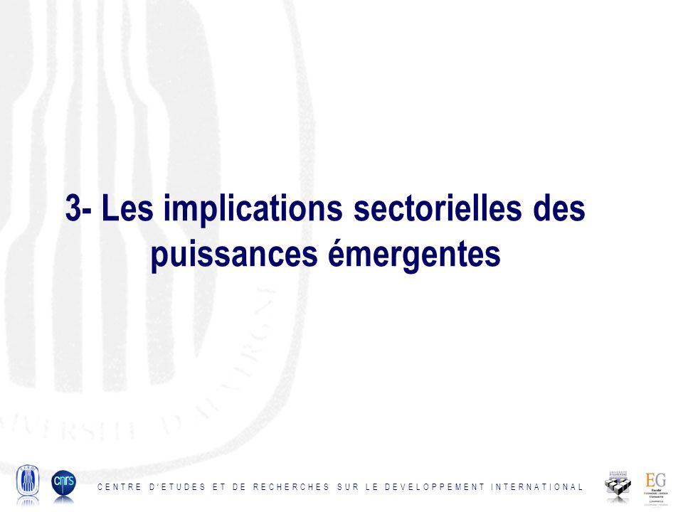 3- Les implications sectorielles des puissances émergentes