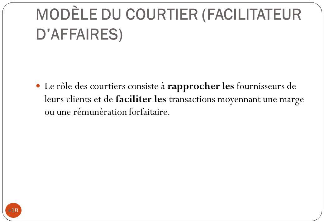 MODÈLE DU COURTIER (FACILITATEUR D'AFFAIRES)