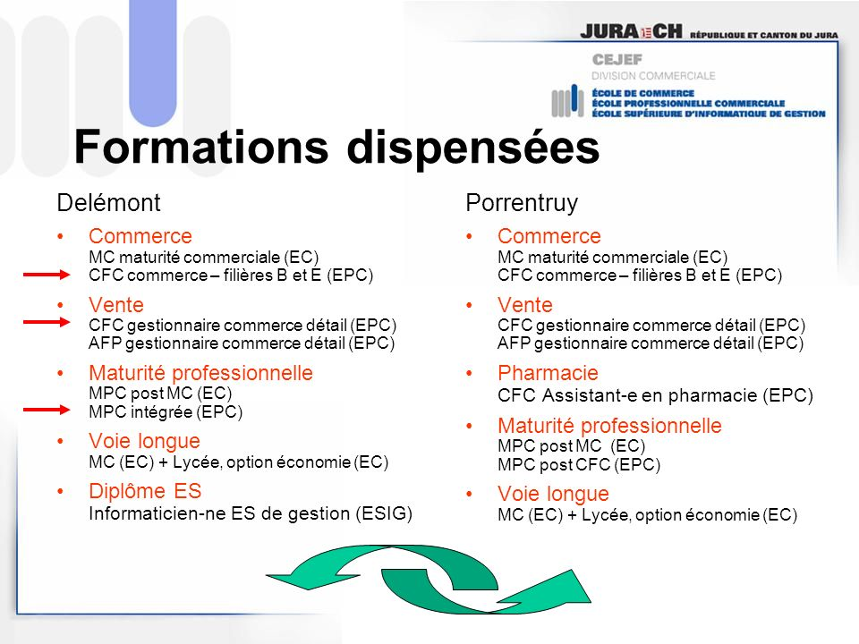 Formations dispensées