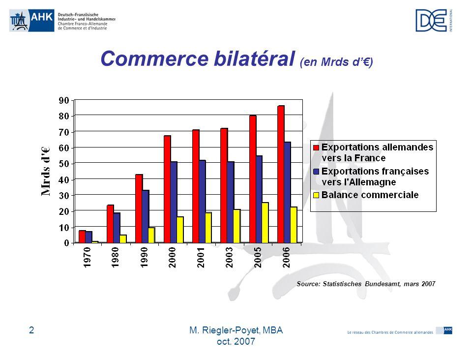 Commerce bilatéral (en Mrds d'€)