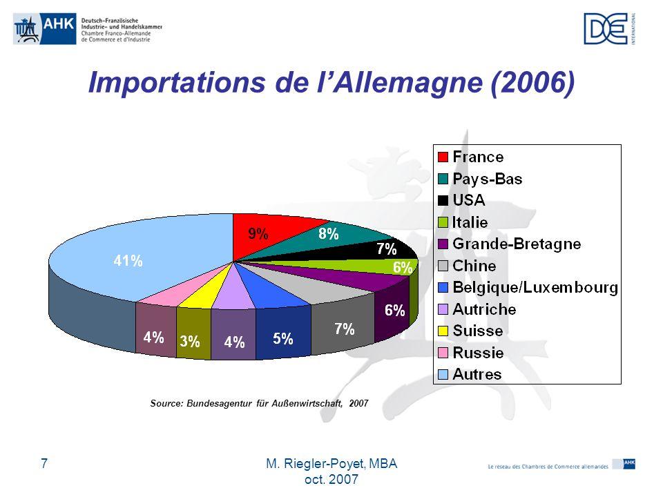 Importations de l'Allemagne (2006)
