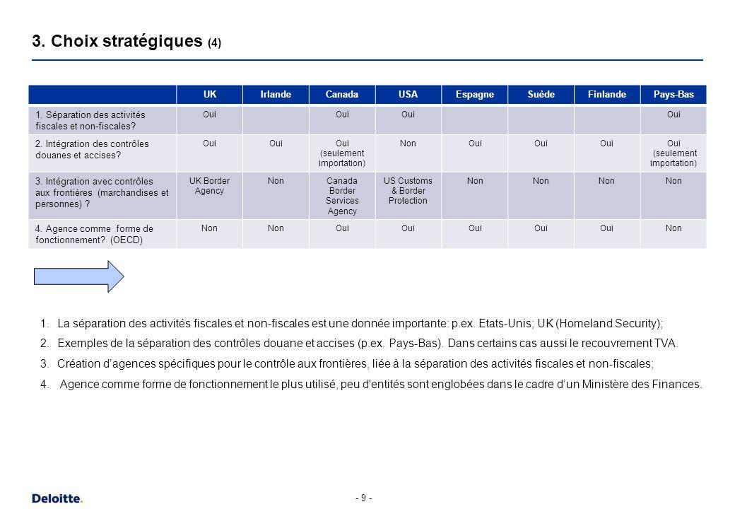 4. Modèle d organisation future (1)