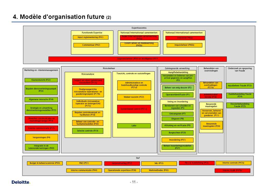 4. Modèle d organisation future (3)