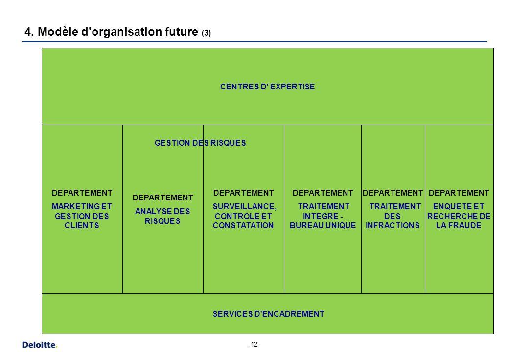 4. Modèle d'organisation future (4)
