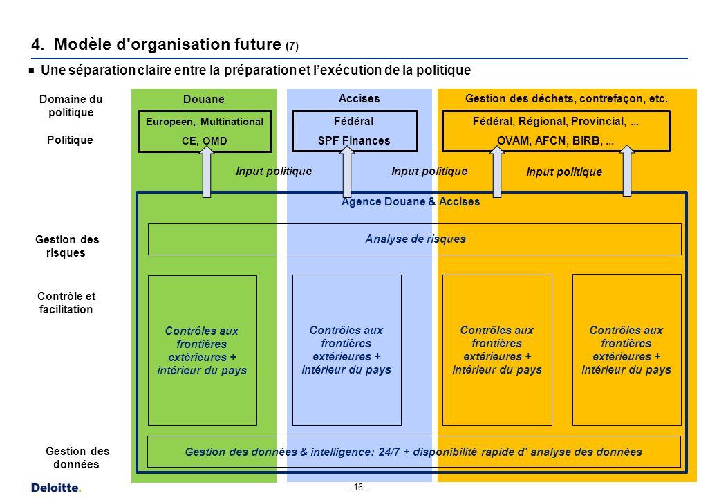 4. Modèle d organisation future (8)