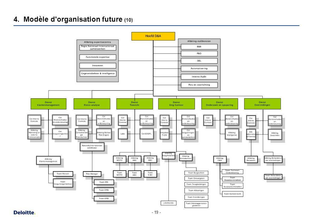4. Modèle d organisation future (11)
