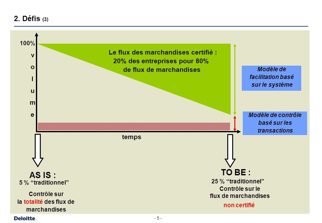3. Choix stratégiques (1) Option stratégique 1 Option stratégique 2