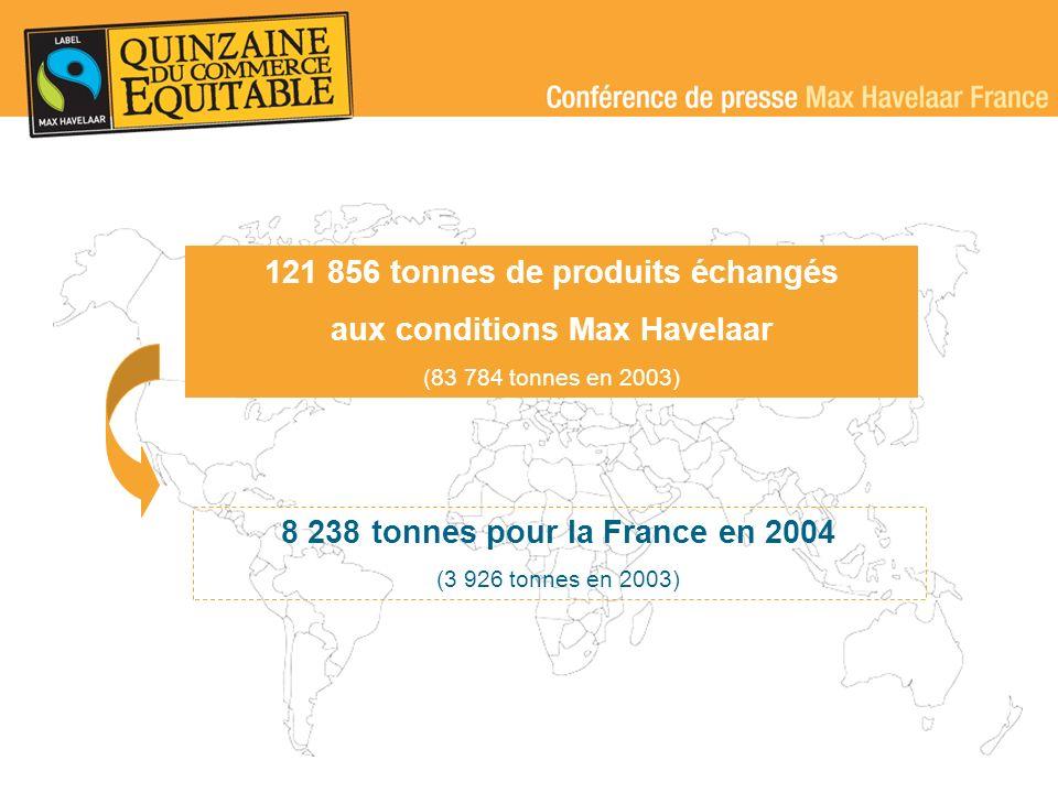 121 856 tonnes de produits échangés aux conditions Max Havelaar