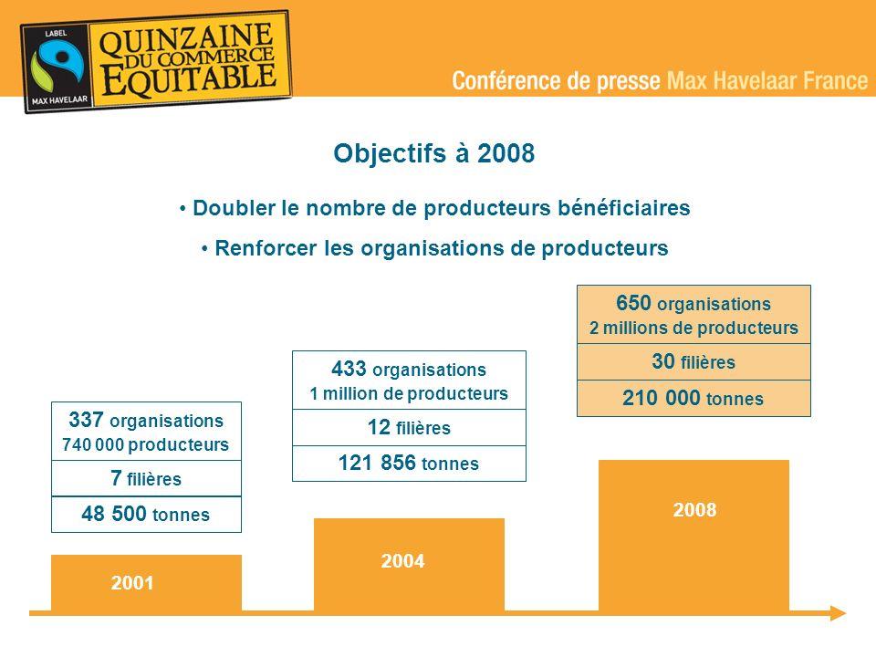 Objectifs à 2008 Doubler le nombre de producteurs bénéficiaires