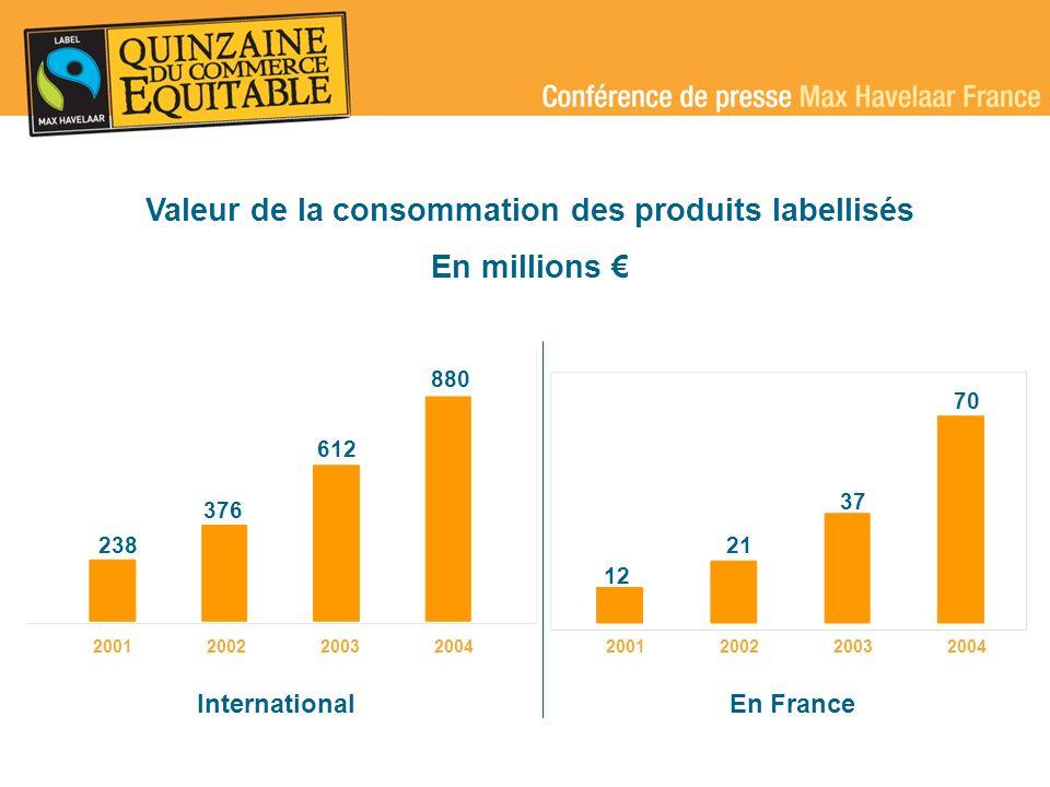 Valeur de la consommation des produits labellisés