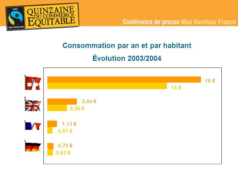 Consommation par an et par habitant
