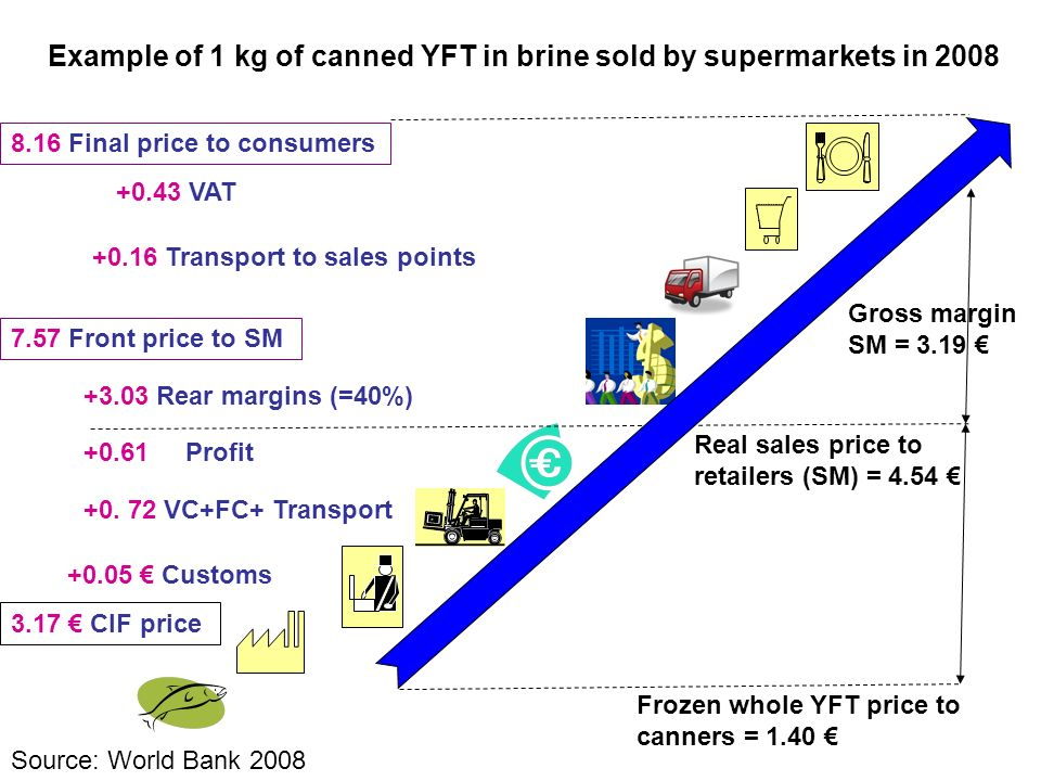 Example of 1 kg of canned YFT in brine sold by supermarkets in 2008