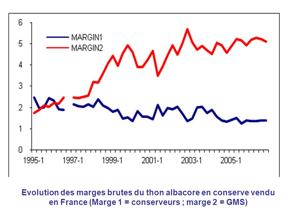 Evolution des marges brutes du thon albacore en conserve vendu en France (Marge 1 = conserveurs ; marge 2 = GMS)
