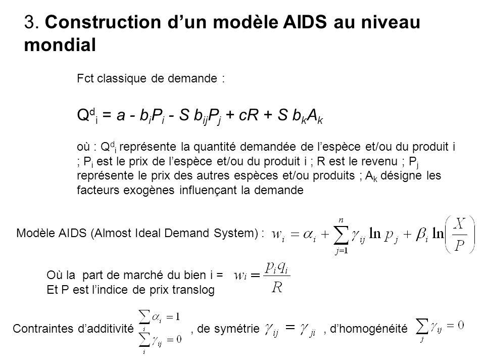 3. Construction d'un modèle AIDS au niveau mondial