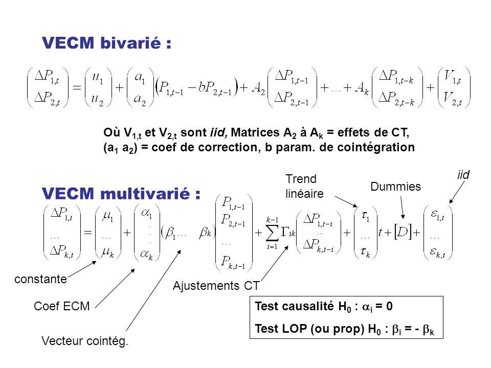 VECM bivarié : VECM multivarié :